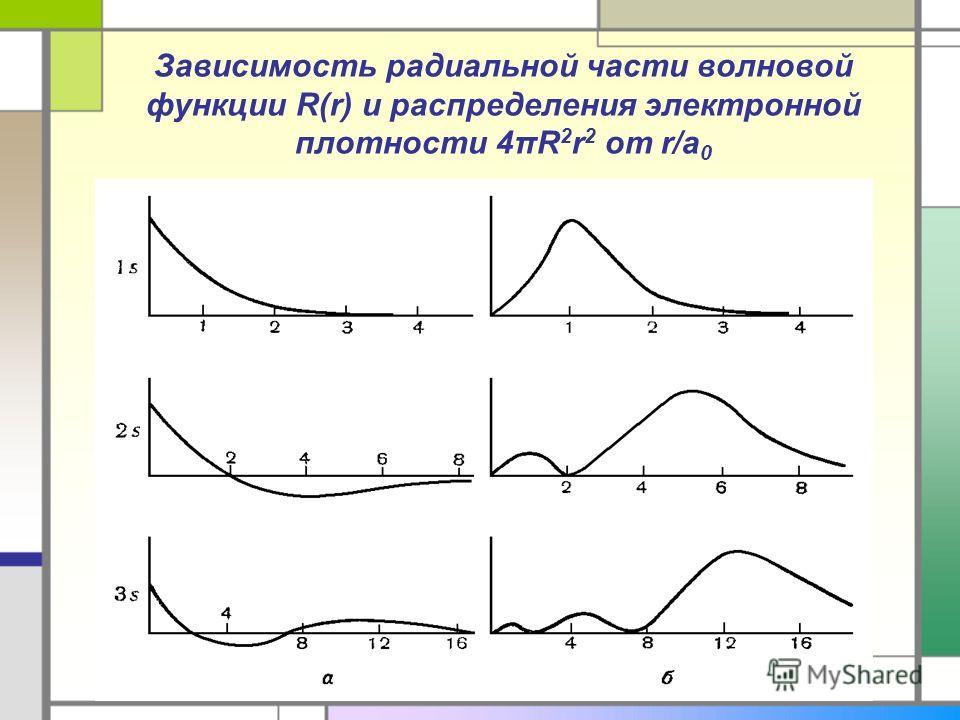 Зависимость радиальной части волновой функции R(r) и распределения электронной плотности 4πR 2 r 2 от r/a 0
