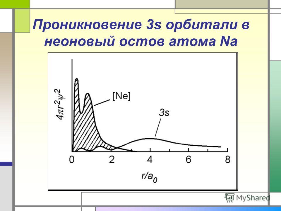 Проникновение 3s орбитали в неоновый остов атома Na