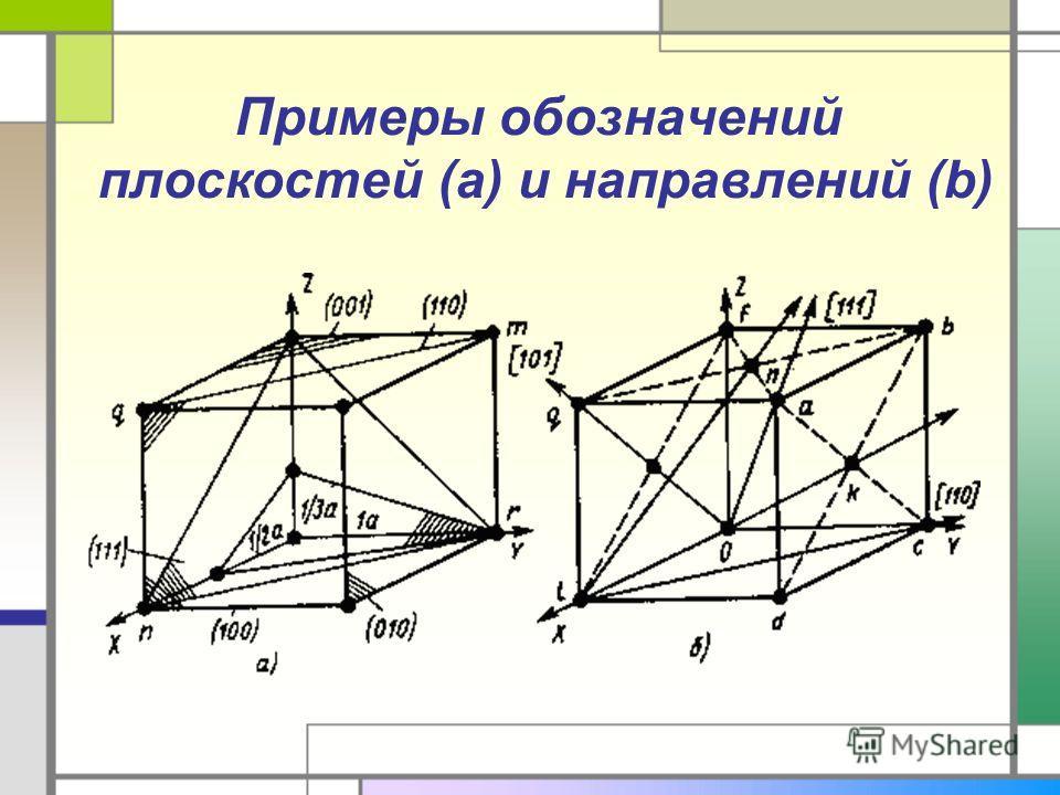 Примеры обозначений плоскостей (a) и направлений (b)