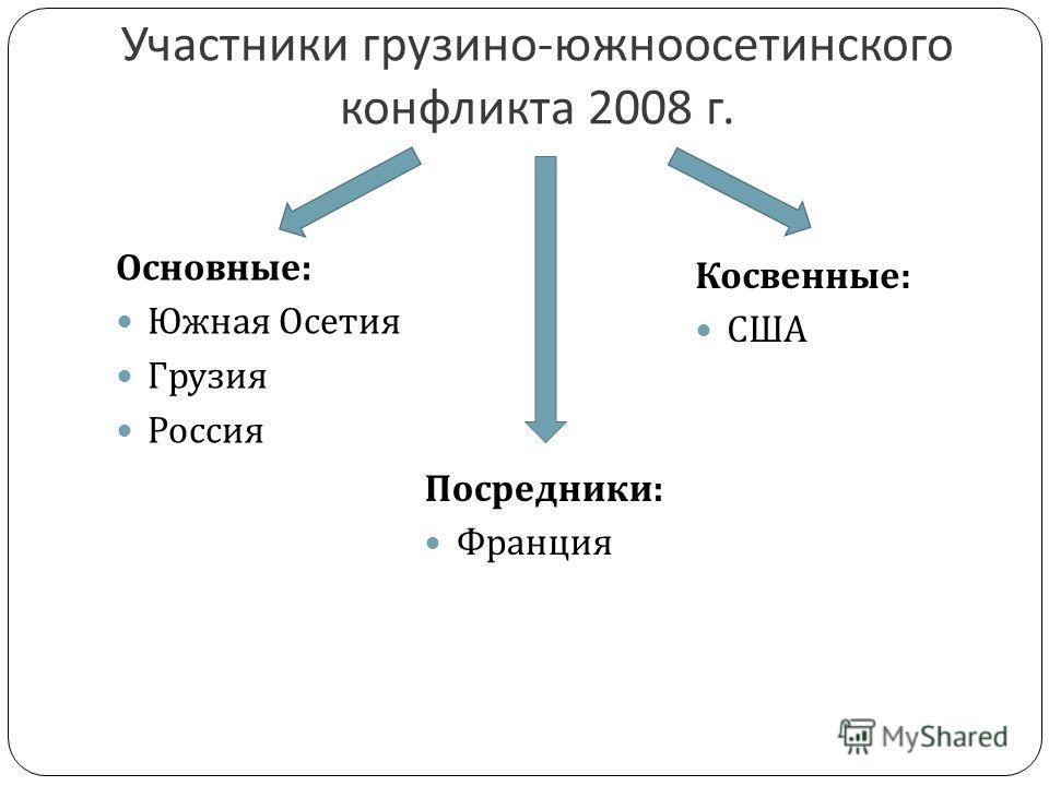 Участники грузино - южноосетинского конфликта 2008 г. Основные : Южная Осетия Грузия Россия Косвенные : США Посредники: Франция