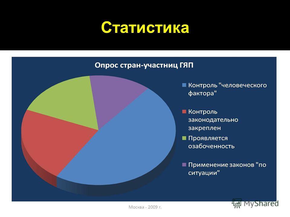 Статистика Москва - 2009 г.