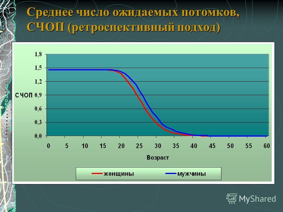 Среднее число ожидаемых потомков, СЧОП (ретроспективный подход)