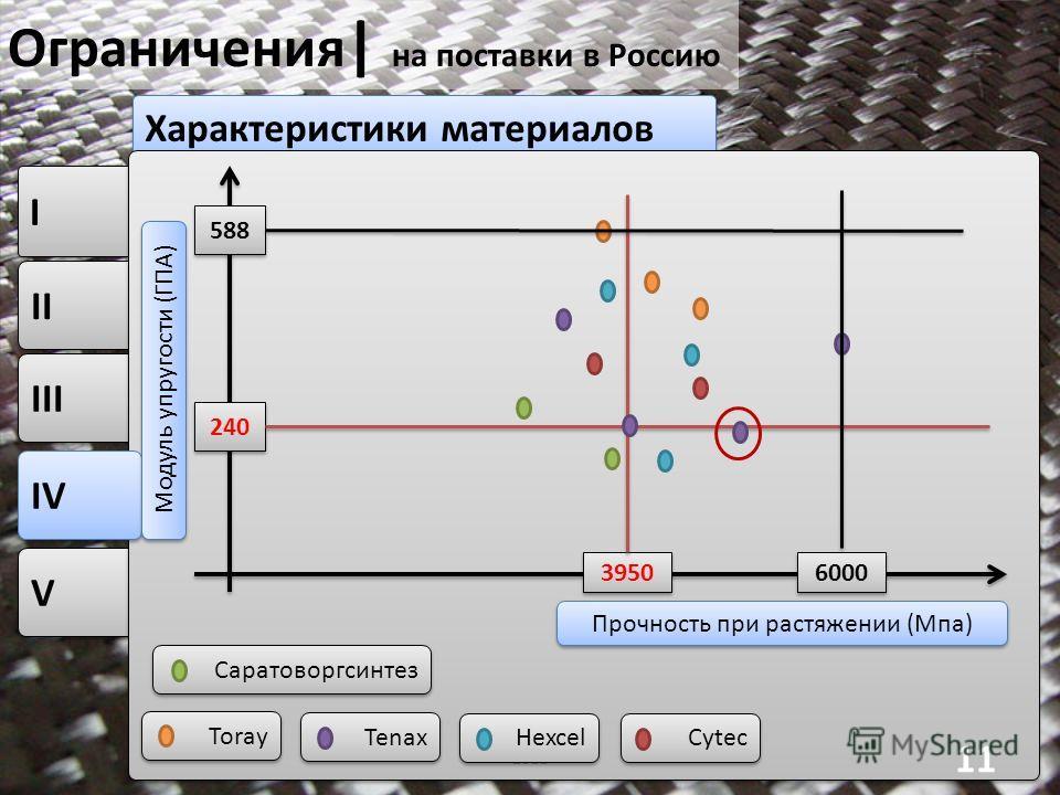 V V III II I I Характеристики материалов Ограничения | на поставки в Россию 2011 11 IV Модуль упругости (ГПА) Прочность при растяжении (Мпа) 240 3950 Саратоворгсинтез Tenax Toray Hexcel Cytec 6000 588