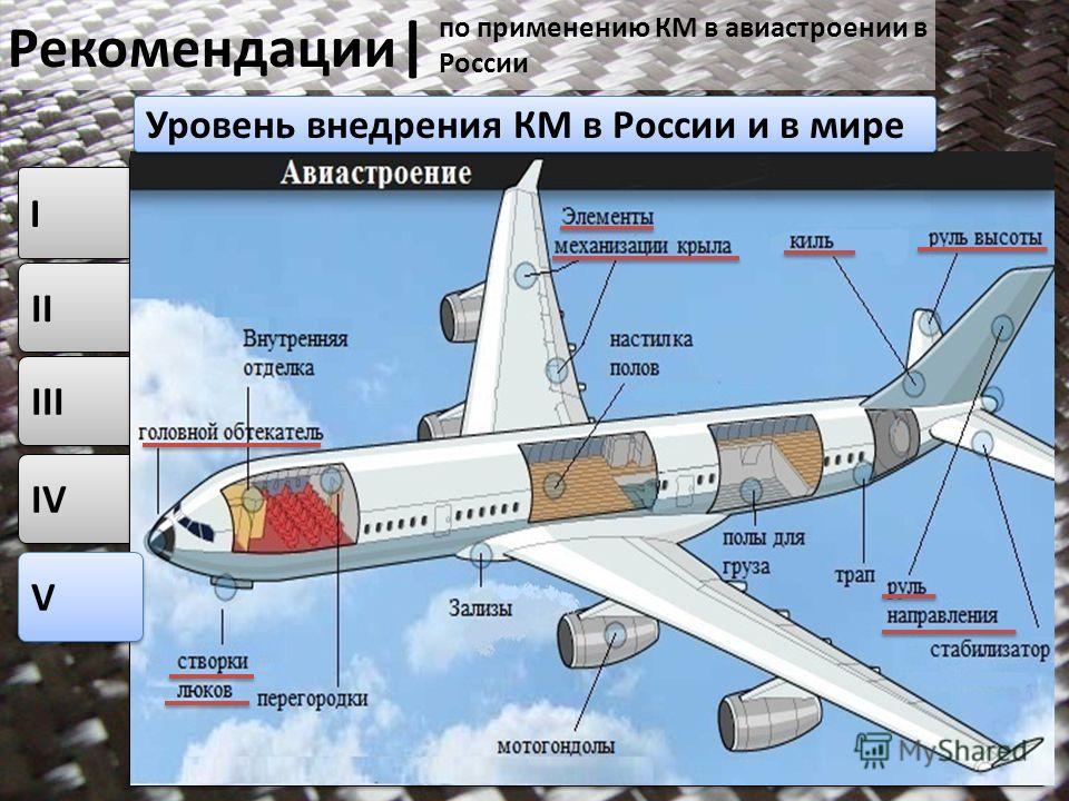 II IV I I III 2011 13 V V Рекомендации | по применению КМ в авиастроении в России Уровень внедрения КМ в России и в мире