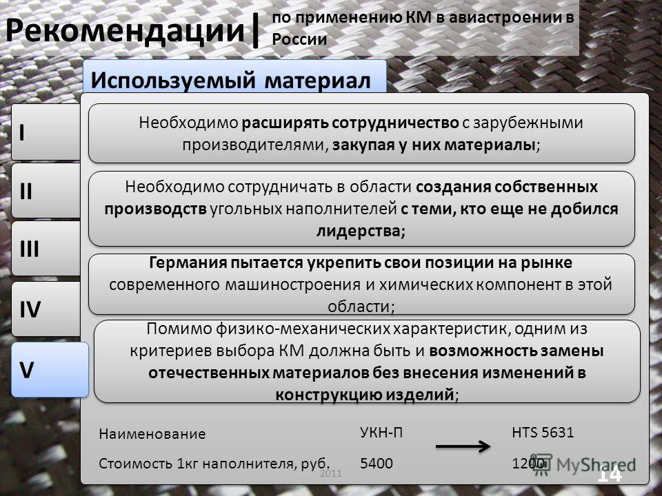 IV III II I I Используемый материал Рекомендации | 2011 14 V V по применению КМ в авиастроении в России Необходимо расширять сотрудничество с зарубежными производителями, закупая у них материалы; Необходимо сотрудничать в области создания собственных