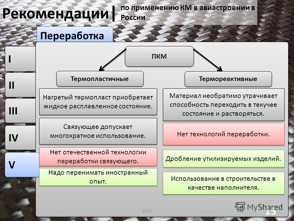 IV III II I I Переработка Рекомендации | 2011 15 V V по применению КМ в авиастроении в России ПКМ Термопластичные Термореактивные Нагретый термопласт приобретает жидкое расплавленное состояние. Материал необратимо утрачивает способность переходить в