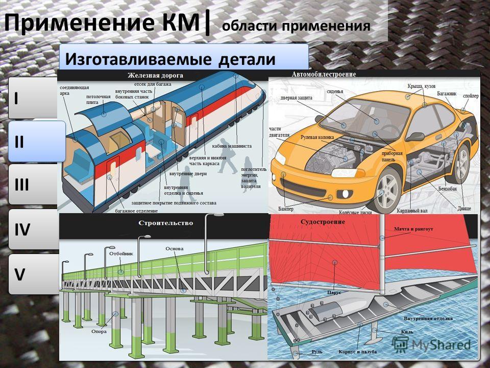 V V IV I I Изготавливаемые детали III Применение КМ | области применения 2011 19 II