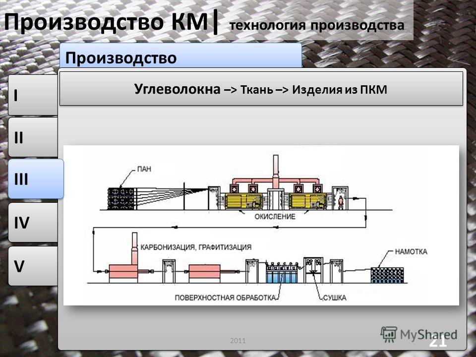 V V IV II I I Производство Производство КМ | технология производства 2011 21 Углеволокна –> Ткань –> Изделия из ПКМ III