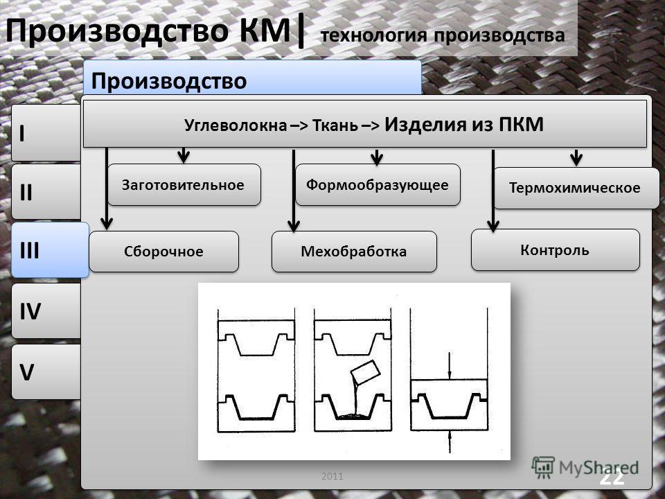V V IV II I I Производство Производство КМ | технология производства 2011 22 Углеволокна –> Ткань –> Изделия из ПКМ III Заготовительное Формообразующее Термохимическое Сборочное Мехобработка Контроль