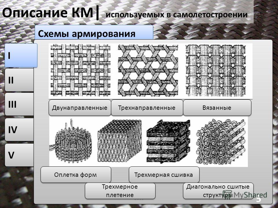 V V IV Схемы армирования II III Описание КМ | используемых в самолетостроении I I 2011 5 Трехнаправленные Вязанные Двунаправленные Оплетка форм Трехмерное плетение Трехмерная сшивка Диагонально сшитые структуры