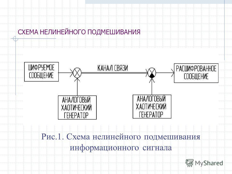 СХЕМА НЕЛИНЕЙНОГО ПОДМЕШИВАНИЯ Рис.1. Схема нелинейного подмешивания информационного сигнала