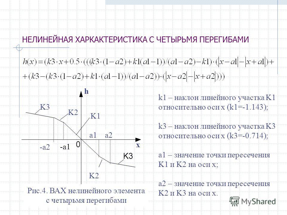 НЕЛИНЕЙНАЯ ХАРКАКТЕРИСТИКА С ЧЕТЫРЬМЯ ПЕРЕГИБАМИ Рис.4. ВАХ нелинейного элемента с четырьмя перегибами h x K3 K2 0 a1 -a1 -a2 a2 K2 K1 k1 – наклон линейного участка K1 относительно оси х (k1=-1.143); k3 – наклон линейного участка K3 относительно оси