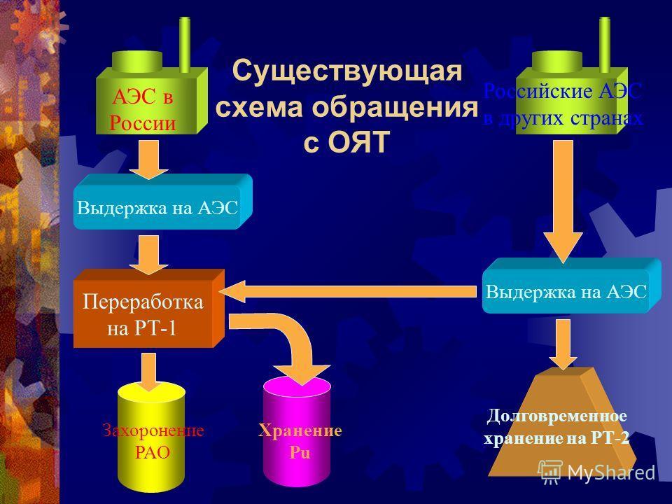 Существующая схема обращения с ОЯТ Долговременное хранение на РТ-2 Выдержка на АЭС Хранение Pu Российские АЭС в других странах Переработка на РТ-1 Выдержка на АЭС Захоронение РАО АЭС в России