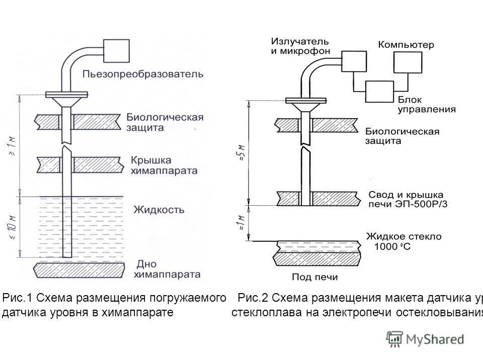 Рис.1 Схема размещения погружаемого Рис.2 Схема размещения макета датчика уровня датчика уровня в химаппарате стеклоплава на электропечи остекловывания ВАО