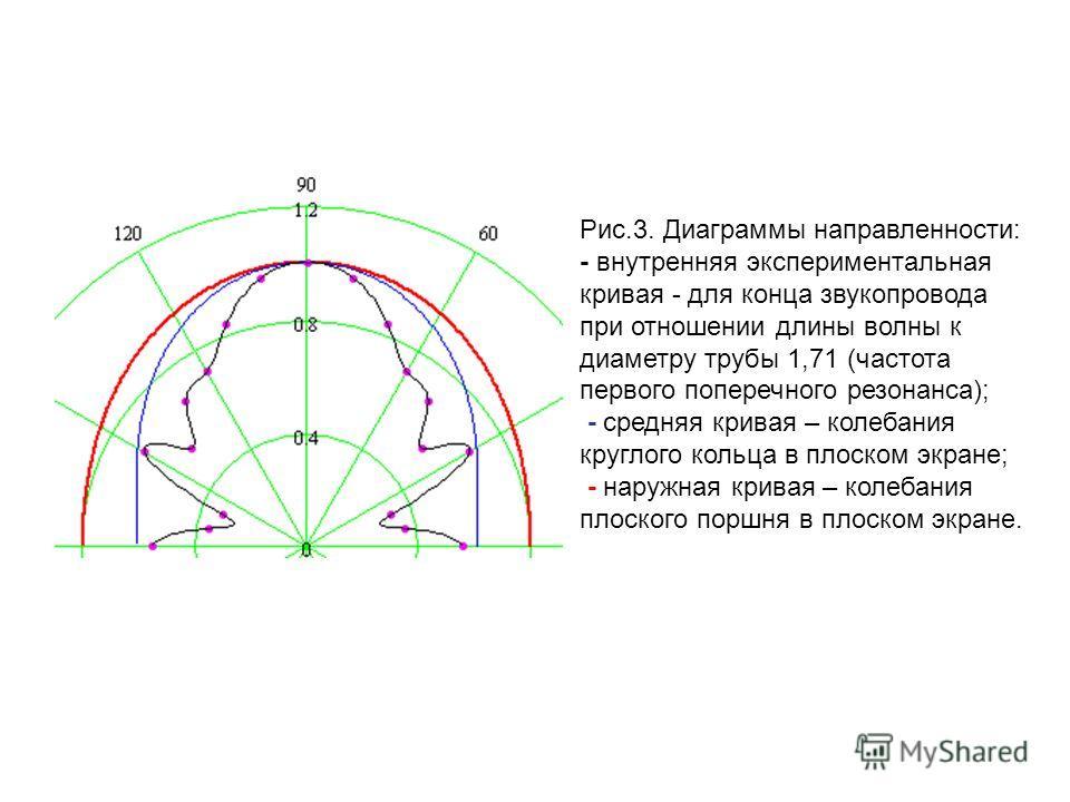 Рис.3. Диаграммы направленности: - внутренняя экспериментальная кривая - для конца звукопровода при отношении длины волны к диаметру трубы 1,71 (частота первого поперечного резонанса); - средняя кривая – колебания круглого кольца в плоском экране; -