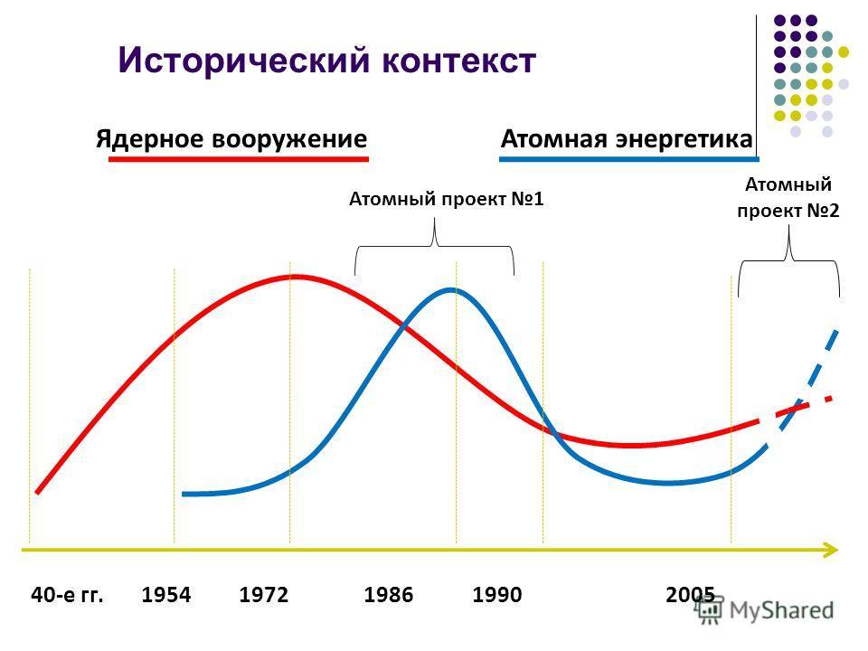 Исторический контекст 40-е гг. 1954 1972 1986 1990 2005 Ядерное вооружениеАтомная энергетика Атомный проект 1 Атомный проект 2