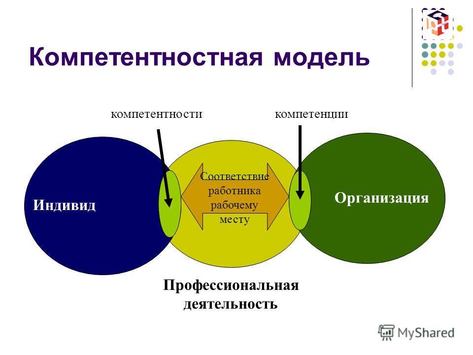 Компетентностная модель Организация Индивид Профессиональная деятельность компетентностикомпетенции Соответствие работника рабочему месту