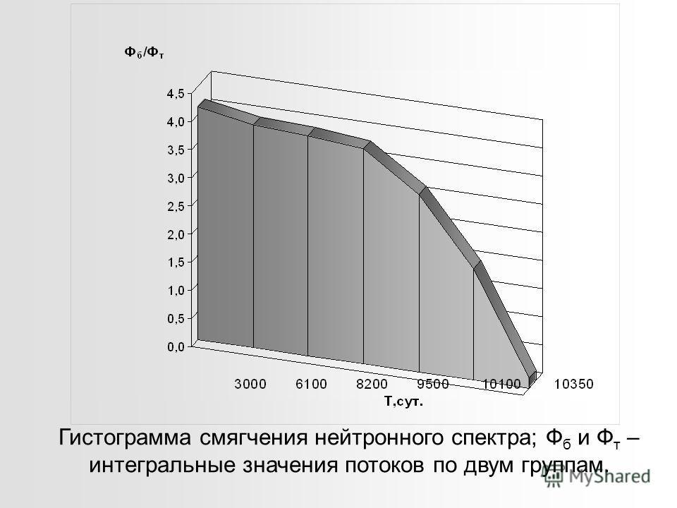 Гистограмма смягчения нейтронного спектра; Ф б и Ф т – интегральные значения потоков по двум группам.