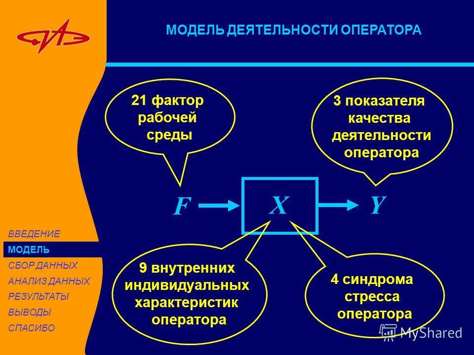 МОДЕЛЬ ДЕЯТЕЛЬНОСТИ ОПЕРАТОРА X F Y 21 фактор рабочей среды 4 синдрома стресса оператора 9 внутренних индивидуальных характеристик оператора 3 показателя качества деятельности оператора ВВЕДЕНИЕ МОДЕЛЬ СБОР ДАННЫХ АНАЛИЗ ДАННЫХ РЕЗУЛЬТАТЫ ВЫВОДЫ СПАС