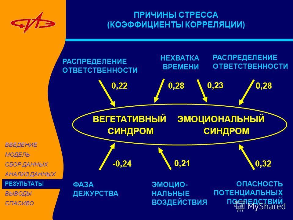 ПРИЧИНЫ СТРЕССА (КОЭФФИЦИЕНТЫ КОРРЕЛЯЦИИ) ВЕГЕТАТИВНЫЙ ЭМОЦИОНАЛЬНЫЙ СИНДРОМ СИНДРОМ РАСПРЕДЕЛЕНИЕ ОТВЕТСТВЕННОСТИ НЕХВАТКА ВРЕМЕНИ ФАЗА ДЕЖУРСТВА ЭМОЦИО- НАЛЬНЫЕ ВОЗДЕЙСТВИЯ ОПАСНОСТЬ ПОТЕНЦИАЛЬНЫХ ПОСЛЕДСТВИЙ РАСПРЕДЕЛЕНИЕ ОТВЕТСТВЕННОСТИ 0,220,28