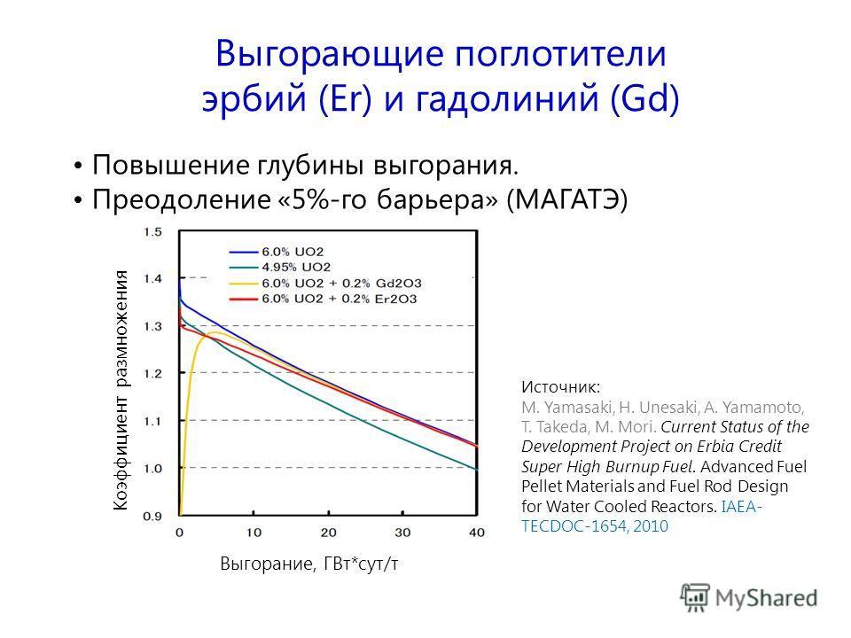 Выгорающие поглотители эрбий (Er) и гадолиний (Gd) Повышение глубины выгорания. Преодоление «5%-го барьера» (МАГАТЭ) Коэффициент размножения Выгорание, ГВт*сут/т Источник: M. Yamasaki, H. Unesaki, A. Yamamoto, T. Takeda, M. Mori. Current Status of th