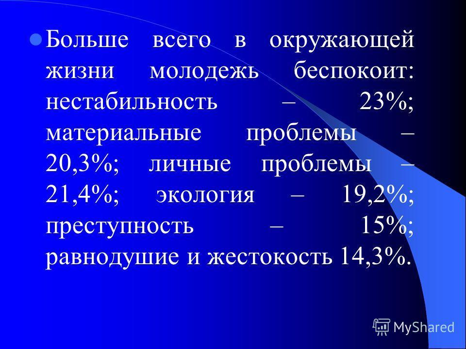 Больше всего в окружающей жизни молодежь беспокоит: нестабильность – 23%; материальные проблемы – 20,3%; личные проблемы – 21,4%; экология – 19,2%; преступность – 15%; равнодушие и жестокость 14,3%.
