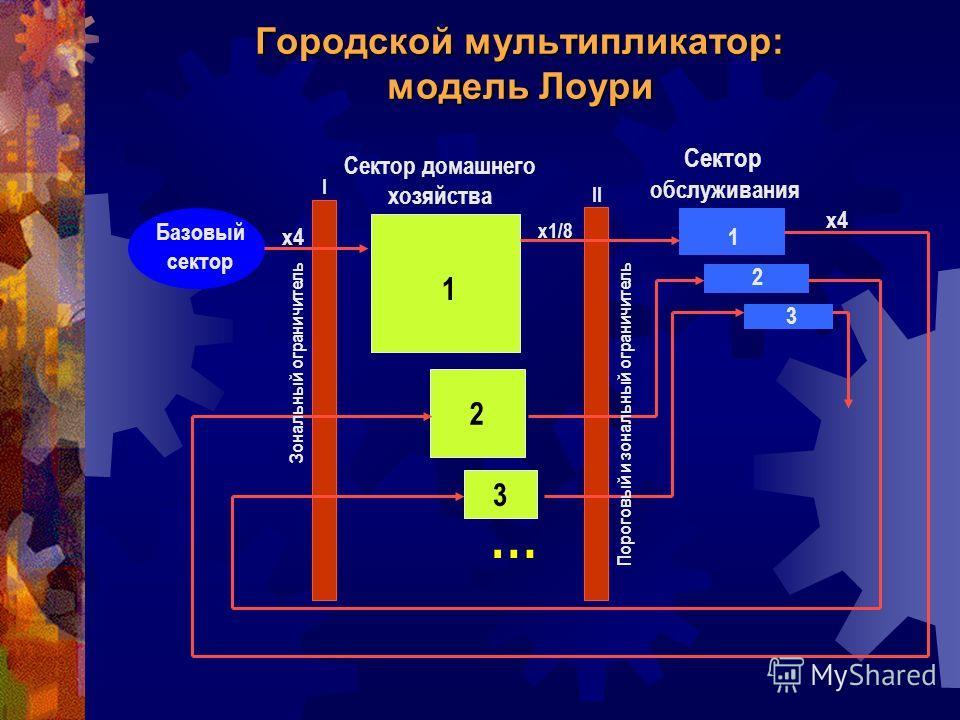 Городской мультипликатор: модель Лоури 2 3 Базовый сектор Сектор домашнего хозяйства 1 1 2 3 Зональный ограничитель Пороговый и зональный ограничитель I II х4 х1/8 Сектор обслуживания …