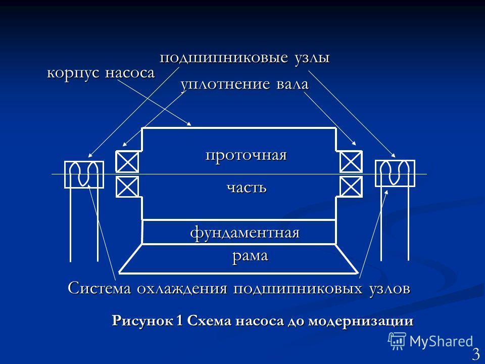 Система охлаждения подшипниковых узлов уплотнение вала проточная часть фундаментная рама рама корпус насоса подшипниковые узлы Рисунок 1 Схема насоса до модернизации 3