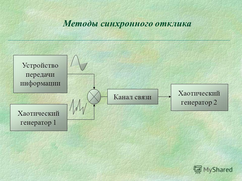 Методы синхронного отклика Устройство передачи информации Хаотический генератор 1 Канал связи Хаотический генератор 2