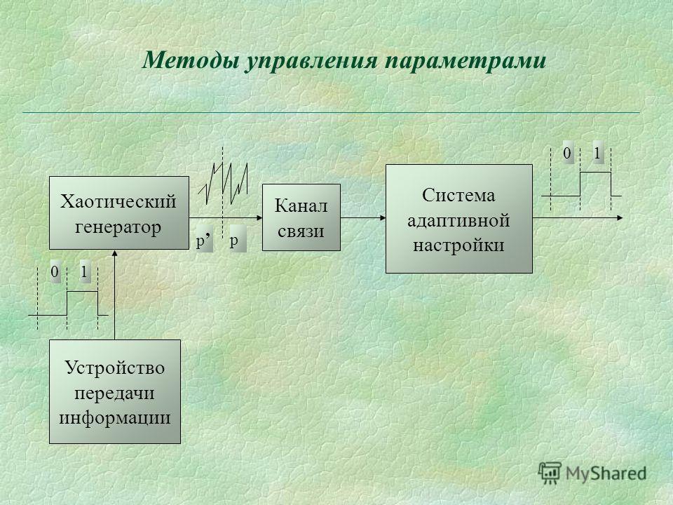 Методы управления параметрами Устройство передачи информации Хаотический генератор Канал связи Система адаптивной настройки p p 10 10