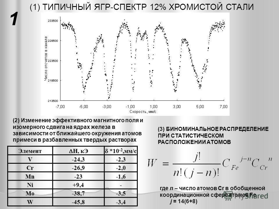 (1) ТИПИЧНЫЙ ЯГР-СПЕКТР 12% ХРОМИСТОЙ СТАЛИЭлемент H, кЭ H, кЭ *10 -2,мм/с *10 -2,мм/сV-24,3-2,3 Cr-26,9-2,0 Mn-23-1,6 Ni+9,4- Mo-38,7-3,5 W-45,8-3,4 (3) БИНОМИНАЛЬНОЕ РАСПРЕДЕЛЕНИЕ ПРИ СТАТИСТИЧЕСКОМ РАСПОЛОЖЕНИИ АТОМОВ где n – число атомов Cr в обо