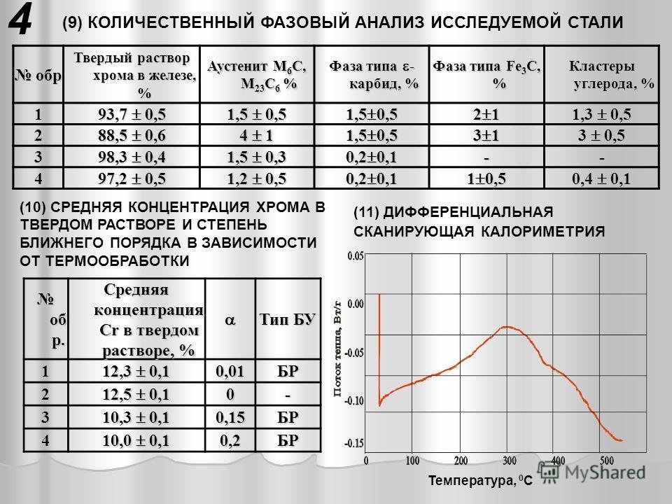 (9) КОЛИЧЕСТВЕННЫЙ ФАЗОВЫЙ АНАЛИЗ ИССЛЕДУЕМОЙ СТАЛИ обр обр Твердый раствор хрома в железе, % Аустенит M 6 C, M 23 C 6 % Фаза типа - карбид, % Фаза типа Fе 3 С, % Кластеры углерода, % 1 93,7 0,5 1,5 0,5 2 1 1,3 0,5 2 88,5 0,6 4 1 1,5 0,5 3 1 3 0,5 3