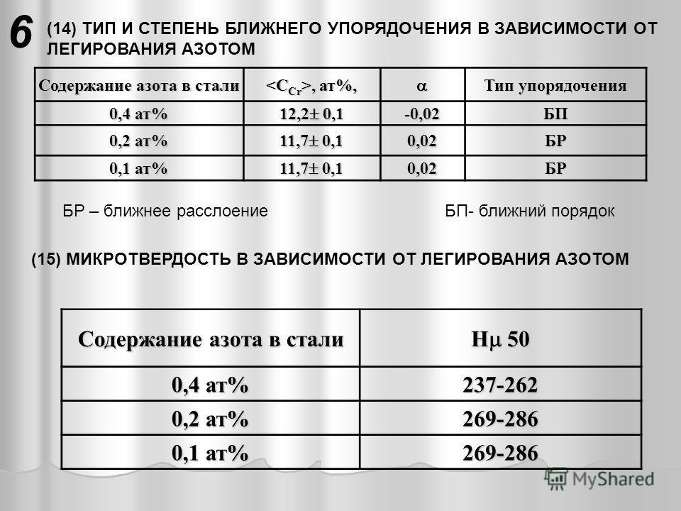 (14) ТИП И СТЕПЕНЬ БЛИЖНЕГО УПОРЯДОЧЕНИЯ В ЗАВИСИМОСТИ ОТ ЛЕГИРОВАНИЯ АЗОТОМ Содержание азота в стали, ат%,, ат%, Тип упорядочения 0,4 ат% 12,2 0,1 -0,02 БП 0,2 ат% 11,7 0,1 0,02 БР 0,1 ат% 11,7 0,1 0,02БР БР – ближнее расслоение БП- ближний порядок