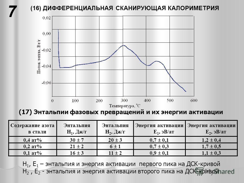 (16) ДИФФЕРЕНЦИАЛЬНАЯ СКАНИРУЮЩАЯ КАЛОРИМЕТРИЯ 7 (17) Энтальпии фазовых превращений и их энергии активации Содержание азота в стали Энтальпия Н 1, Дж/г Энтальпия Н 2, Дж/г Энергия активации Е 1, эВ/ат Энергия активации Е 2, эВ/ат 0,4 ат% 30 720 30,7