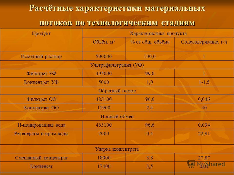 Расчётные характеристики материальных потоков по технологическим стадиям ПродуктХарактеристика продукта Объём, м 3 % от общ. объёмаСолесодержание, г/л Исходный раствор500000100,01 Ультрафильтрация (УФ) Фильтрат УФ49500099,01 Концентрат УФ50001,01-1,5