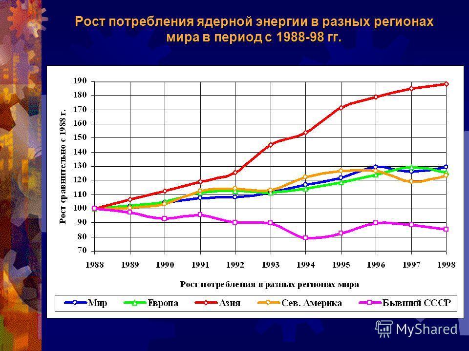 Рост потребления ядерной энергии в разных регионах мира в период с 1988-98 гг.