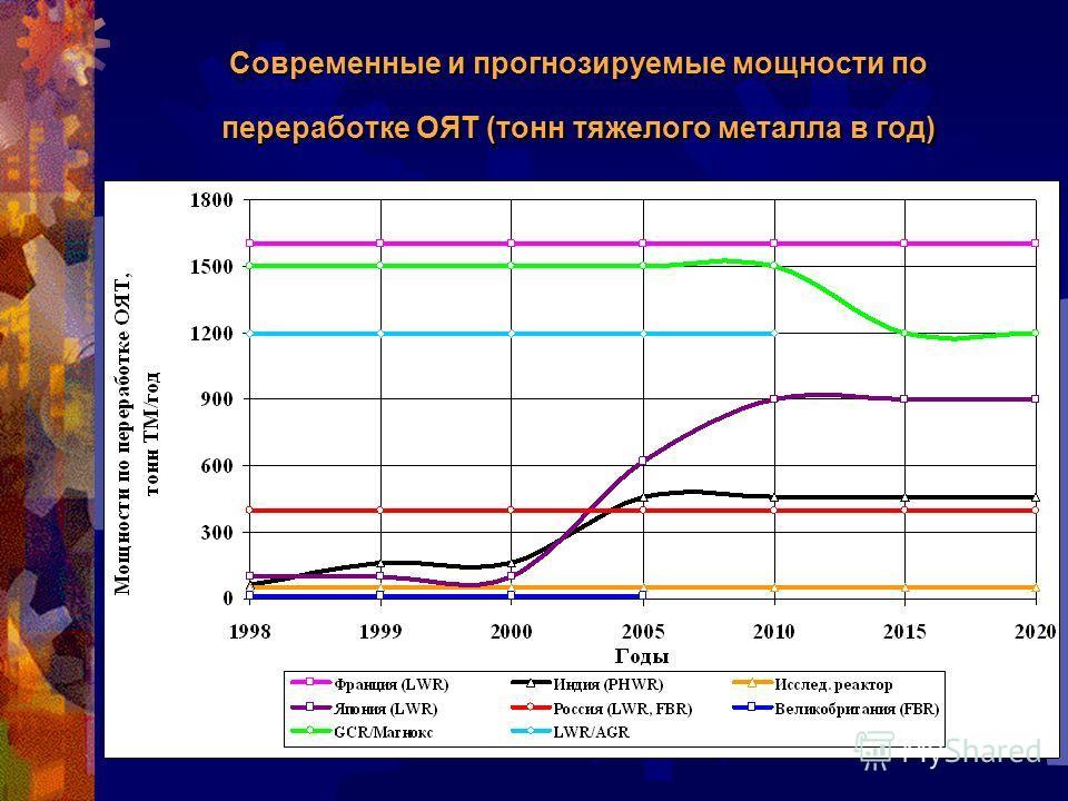 Современные и прогнозируемые мощности по переработке ОЯТ (тонн тяжелого металла в год)