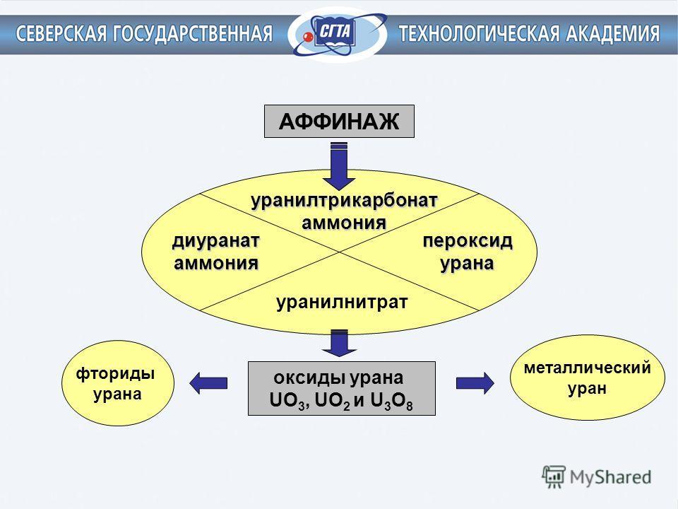 АФФИНАЖ уранилнитрат диуранатаммонияпероксидурана уранилтрикарбонат аммония оксиды урана UO 3, UO 2 и U 3 O 8 фториды урана металлический уран