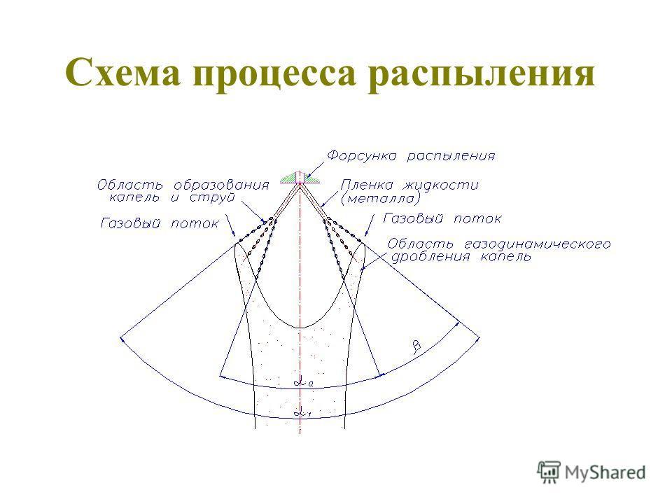 Схема процесса распыления