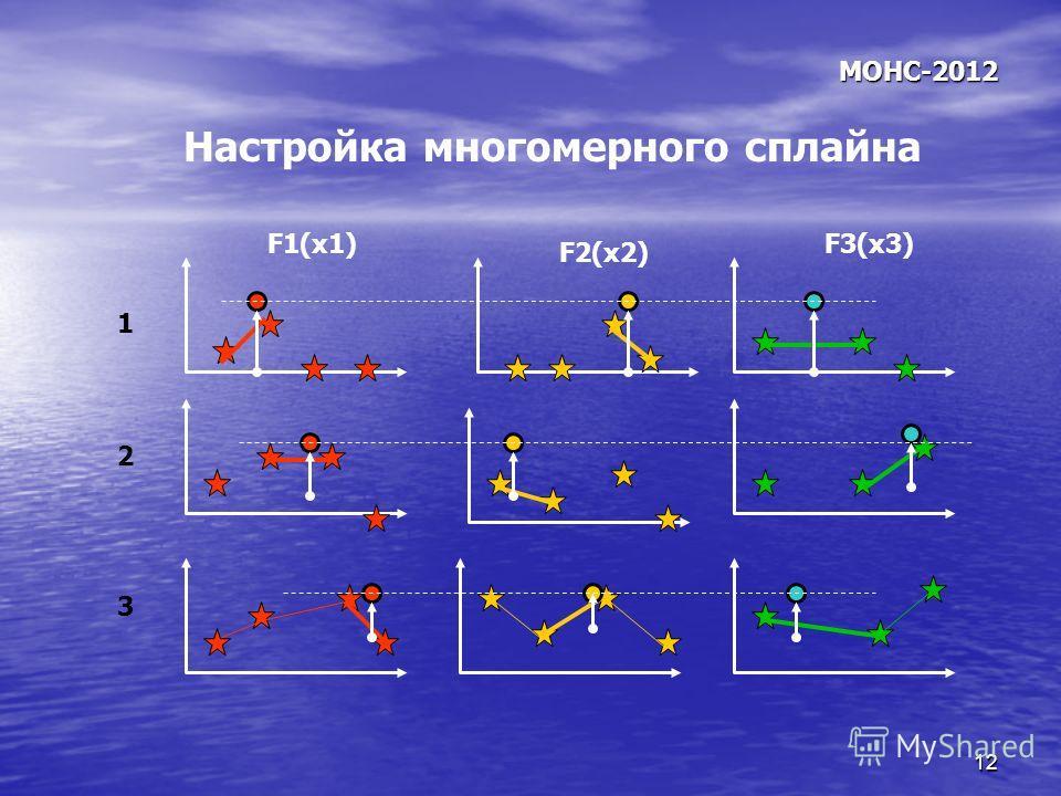 12 МОНС-2012 Настройка многомерного сплайна F1(x1) F2(x2) F3(x3) 1 2 3