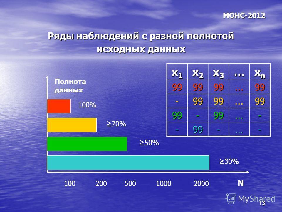 13 МОНС-2012 Ряды наблюдений с разной полнотой исходных данных 100 200 500 1000 2000 N Полнота данных 100% 70% 50% 30% x1x1x1x1 x2x2x2x2 x3x3x3x3… xnxnxnxn 999999...99 -9999...99 99-99…- -99-…-