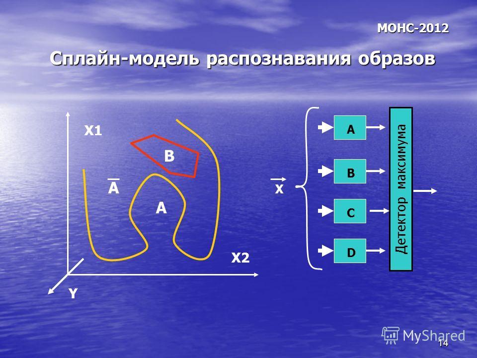14 Сплайн-модель распознавания образов МОНС-2012 А B X1 X2 Детектор максимума X A B C D А Y