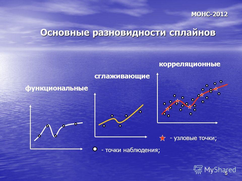 5 МОНС-2012 Основные разновидности сплайнов функциональные сглаживающие корреляционные - точки наблюдения; - узловые точки;