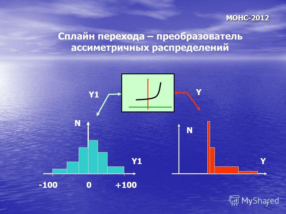 7 МОНС-2012 Сплайн перехода – преобразователь ассиметричных распределений N N YY1 0+100-100 Y1 Y