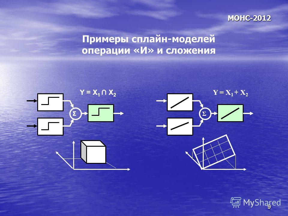 9 МОНС-2012 Y = X 1 X 2 Σ Y = X 1 + X 2 Σ Примеры сплайн-моделей операции «И» и сложения