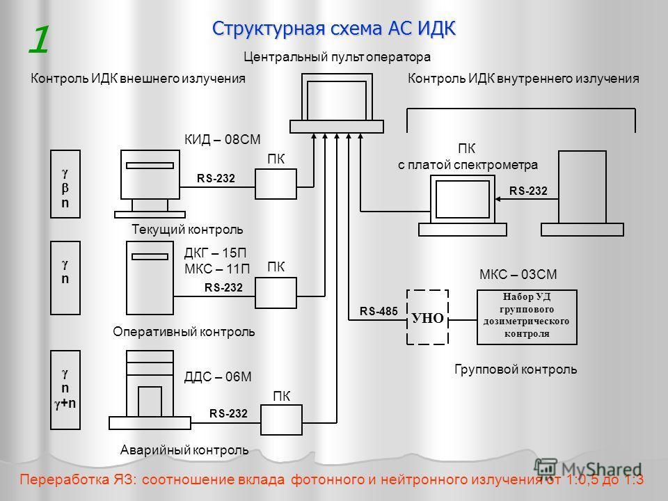 Структурная схема АС ИДК 1 Переработка ЯЗ: соотношение вклада фотонного и нейтронного излучения от 1:0,5 до 1:3 RS-232 n n n +n Набор УД группового дозиметрического контроля УНО Контроль ИДК внешнего излученияКонтроль ИДК внутреннего излучения Текущи