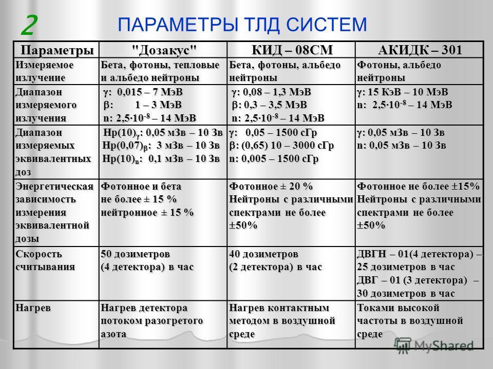 ПАРАМЕТРЫ ТЛД СИСТЕМ 2Параметры