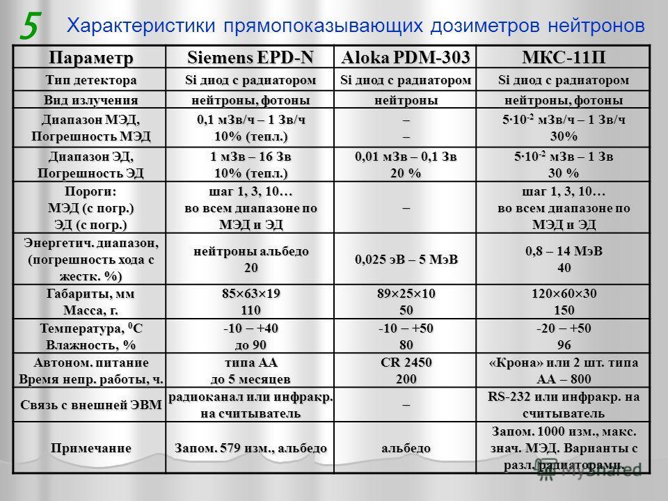 Характеристики прямопоказывающих дозиметров нейтронов 5Параметр Siemens ЕPD-N Aloka PDM-303 МКС-11П Тип детектора Si диод с радиатором Вид излучения нейтроны, фотоны нейтроны Диапазон МЭД, Погрешность МЭД 0,1 мЗв/ч – 1 Зв/ч 10% (тепл.) –– 5·10 -2 мЗв