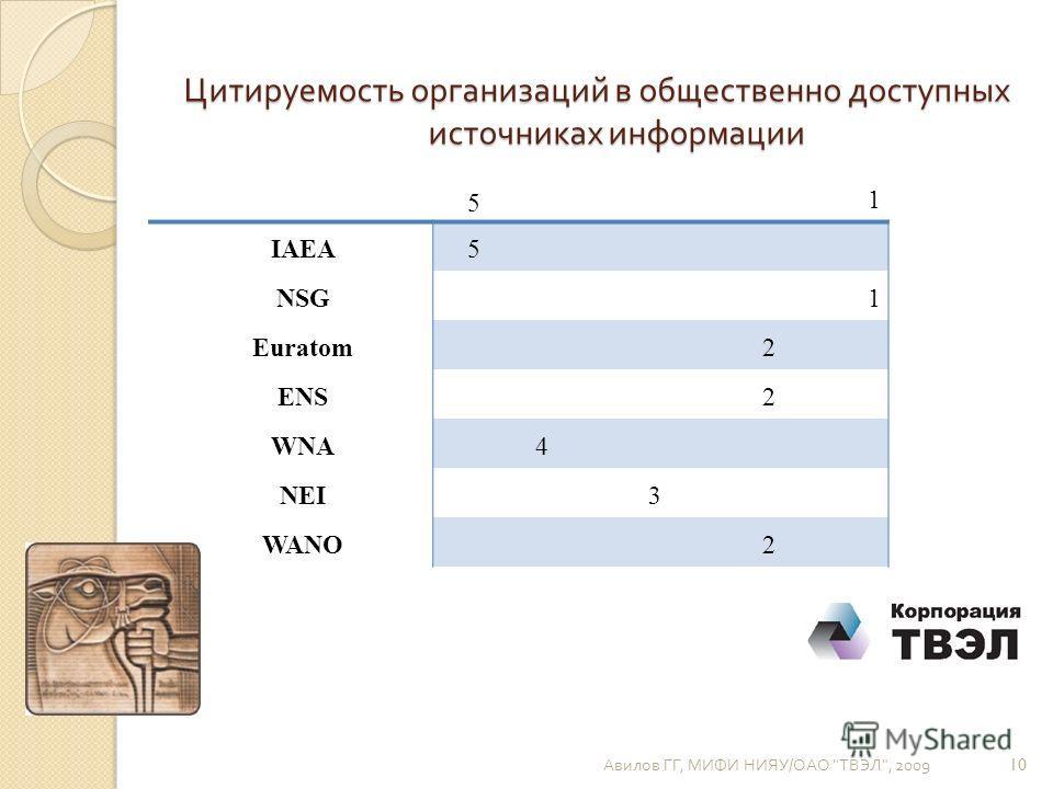 Цитируемость организаций в общественно доступных источниках информации 5 1 IAEA5 NSG1 Euratom2 ENS2 WNA4 NEI3 WANO2 Авилов ГГ, МИФИ НИЯУ / ОАО  ТВЭЛ , 2009 10