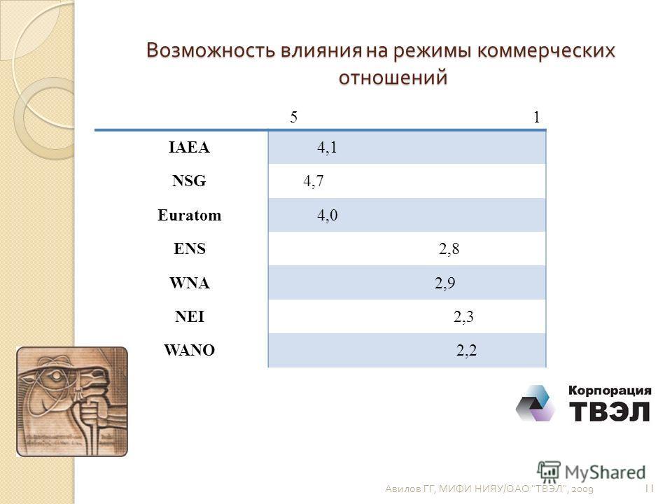 Возможность влияния на режимы коммерческих отношений Авилов ГГ, МИФИ НИЯУ / ОАО  ТВЭЛ , 2009 11 5 1 IAEA 4,1 NSG4,7 Euratom4,0 ENS 2,8 WNA 2,9 NEI 2,3 WANO 2,2